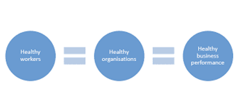healthy organisation equation