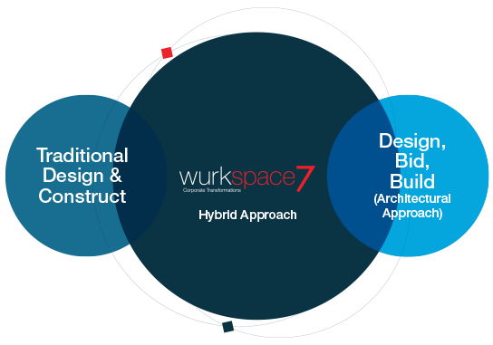 Office Design & Construct Hybrid Approach
